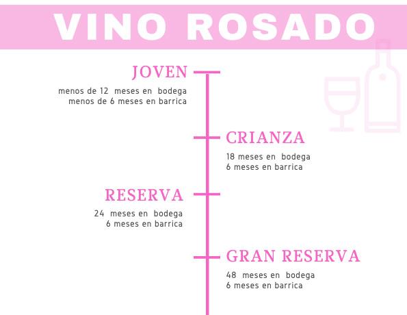 tiempo de crianza vino rosado